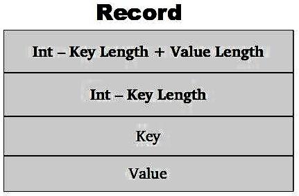 SequenceFile Record