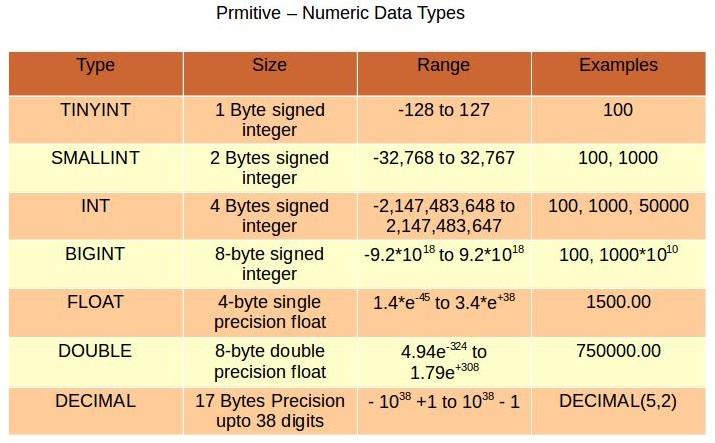 Numeric Data types